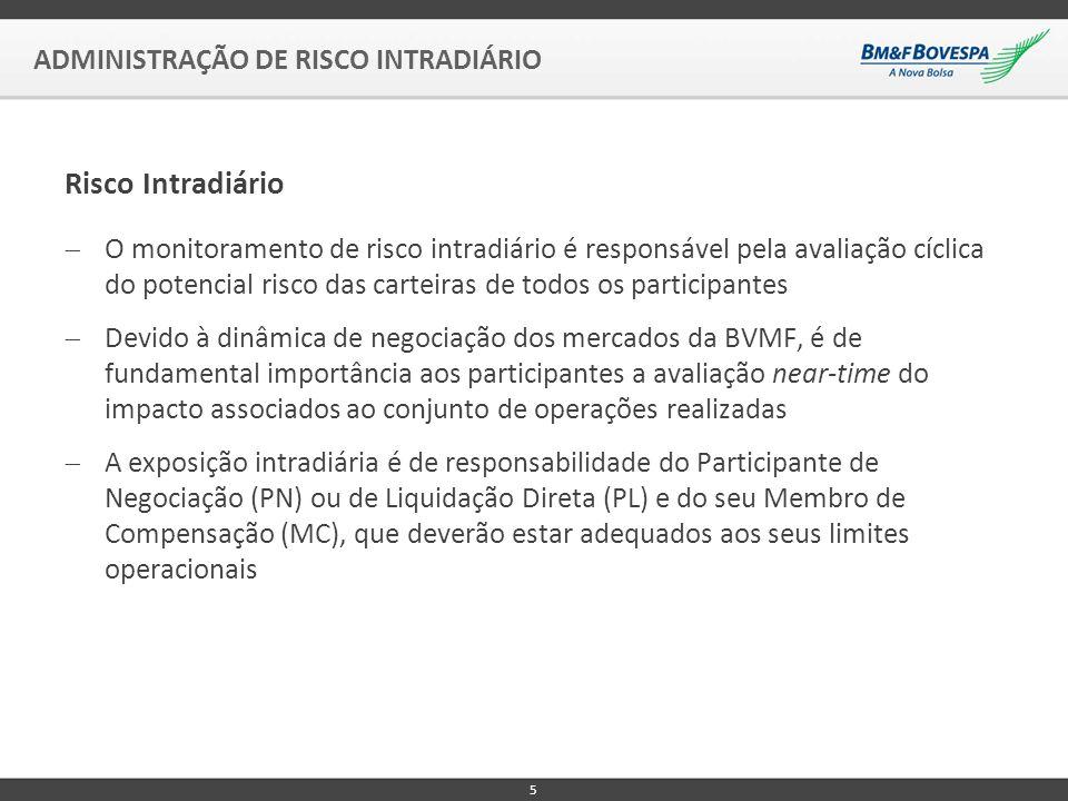 Risco Intradiário ADMINISTRAÇÃO DE RISCO INTRADIÁRIO