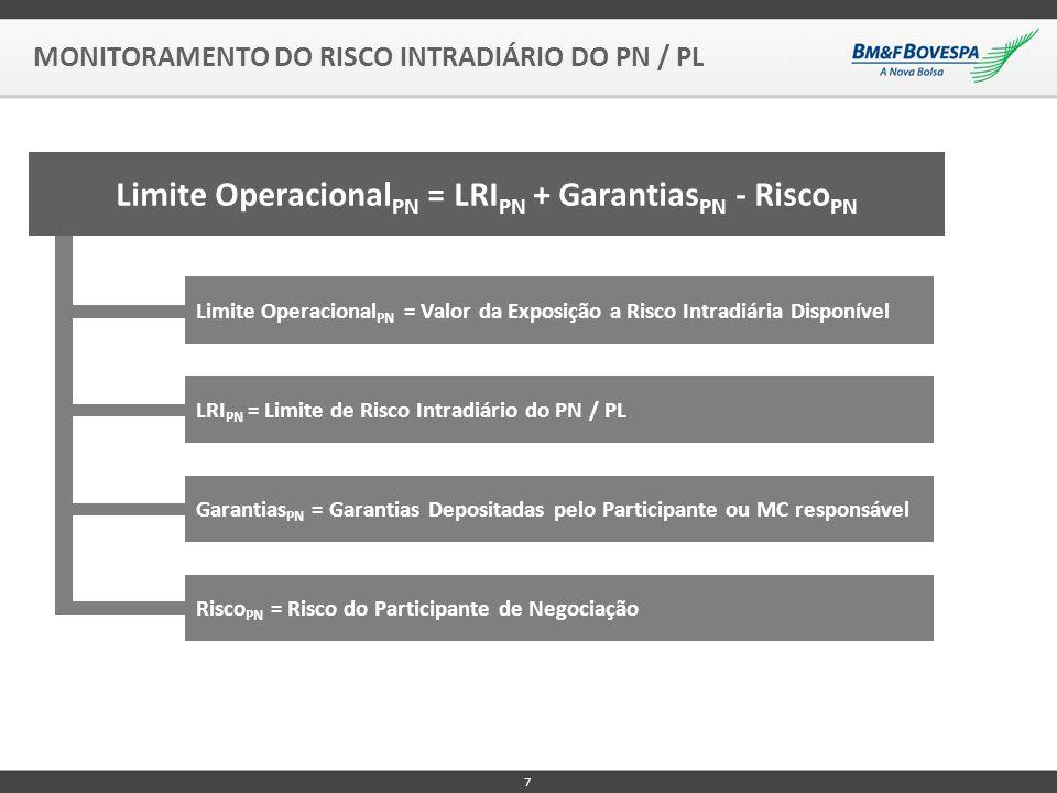 Limite OperacionalPN = LRIPN + GarantiasPN - RiscoPN