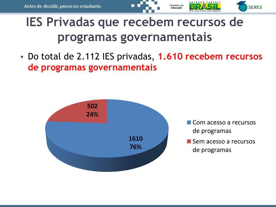 IES Privadas que recebem recursos de programas governamentais