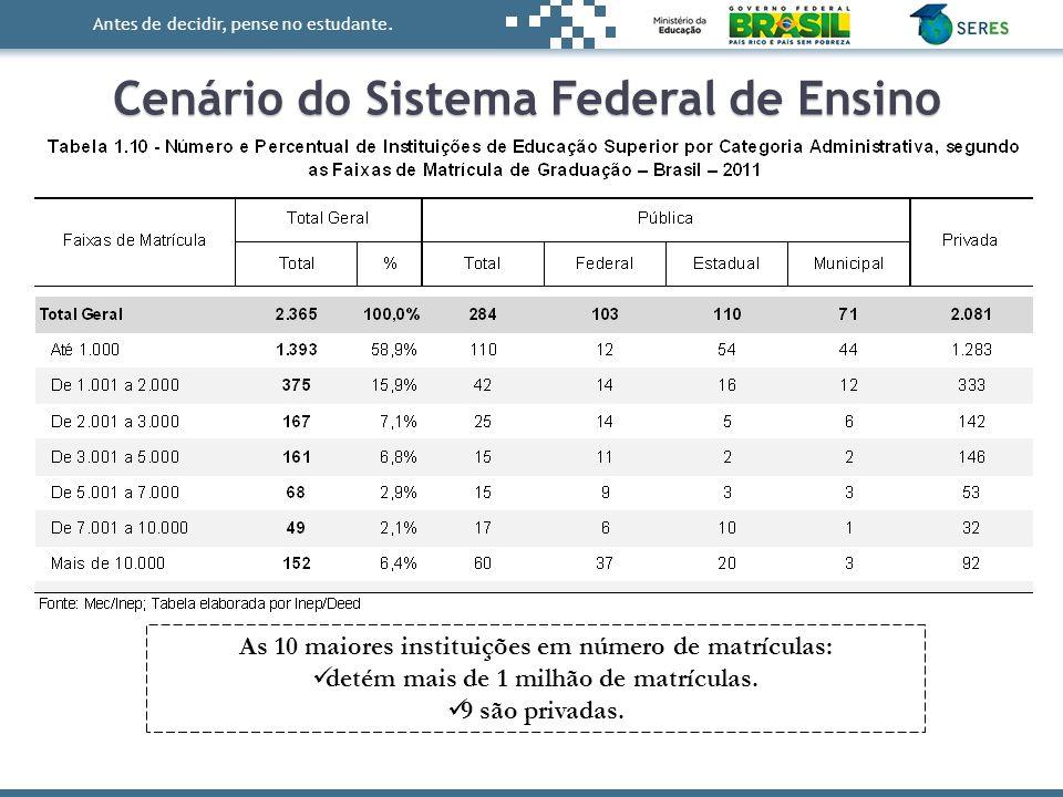 Cenário do Sistema Federal de Ensino