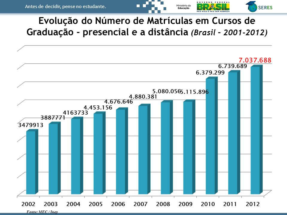 Evolução do Número de Matrículas em Cursos de Graduação - presencial e a distância (Brasil – 2001-2012)
