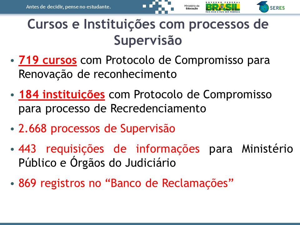 Cursos e Instituições com processos de Supervisão