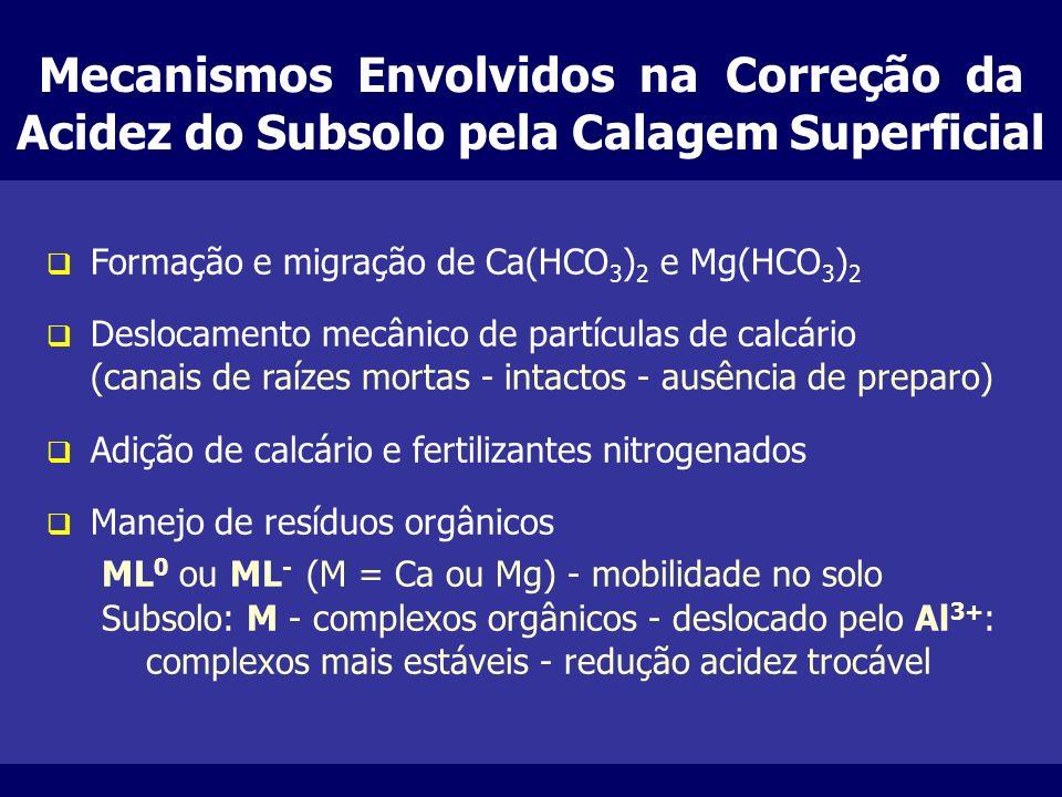 Mecanismos Envolvidos na Correção da Acidez do Subsolo pela Calagem Superficial
