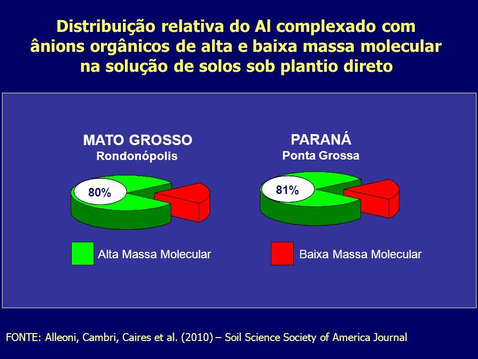 Distribuição relativa do Al complexado com