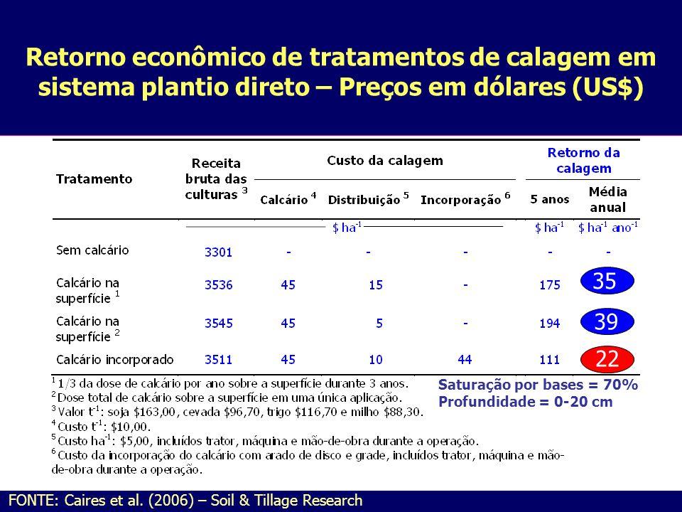 Retorno econômico de tratamentos de calagem em sistema plantio direto – Preços em dólares (US$)