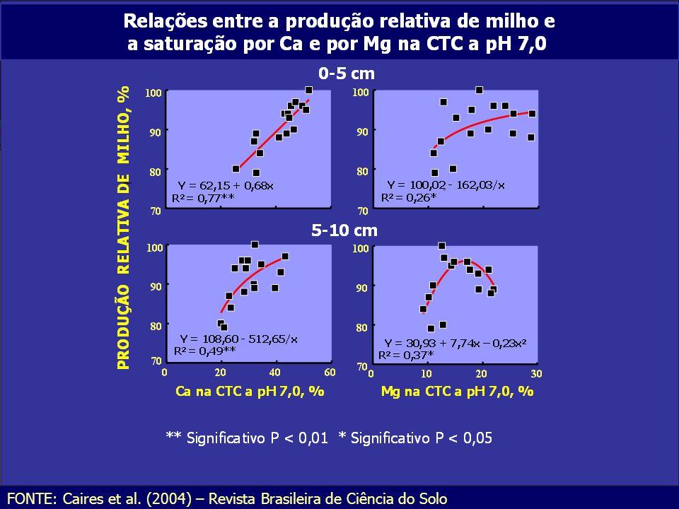 FONTE: Caires et al. (2004) – Revista Brasileira de Ciência do Solo