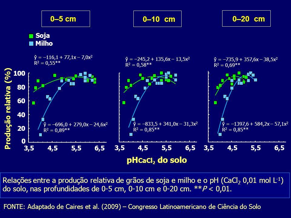 pHCaCl2 do solo 0–5 cm 0–10 cm 0–20 cm Produção relativa (%)