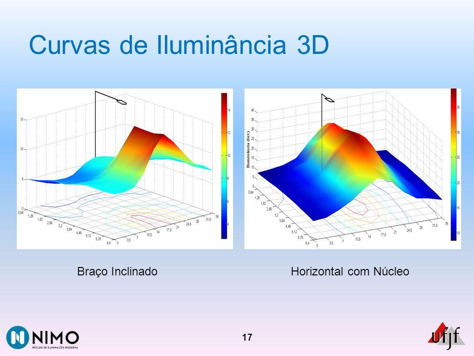 Curvas de Iluminância 3D