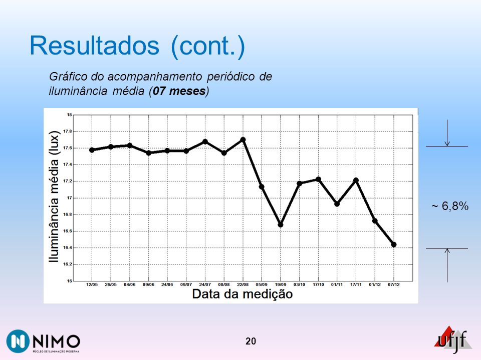 Resultados (cont.) Gráfico do acompanhamento periódico de iluminância média (07 meses) ~ 6,8%