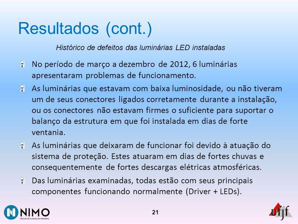 Resultados (cont.) Histórico de defeitos das luminárias LED instaladas.
