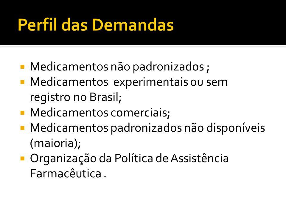 Perfil das Demandas Medicamentos não padronizados ;