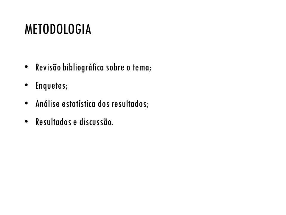 metodologia Revisão bibliográfica sobre o tema; Enquetes;