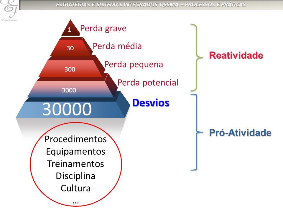 30000 Desvios Procedimentos Equipamentos Treinamentos Disciplina