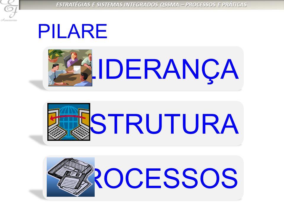 PILARES LIDERANÇA ESTRUTURA PROCESSOS