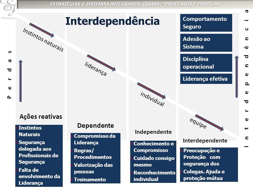 Interdependência Ações reativas Dependente Comportamento Seguro