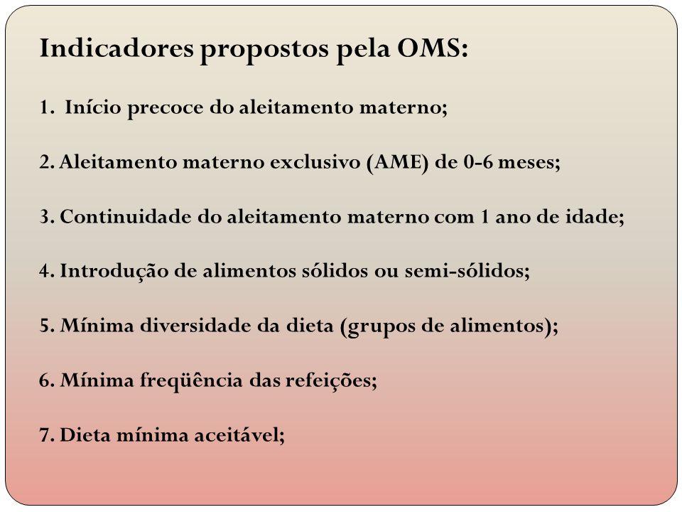 Indicadores propostos pela OMS: