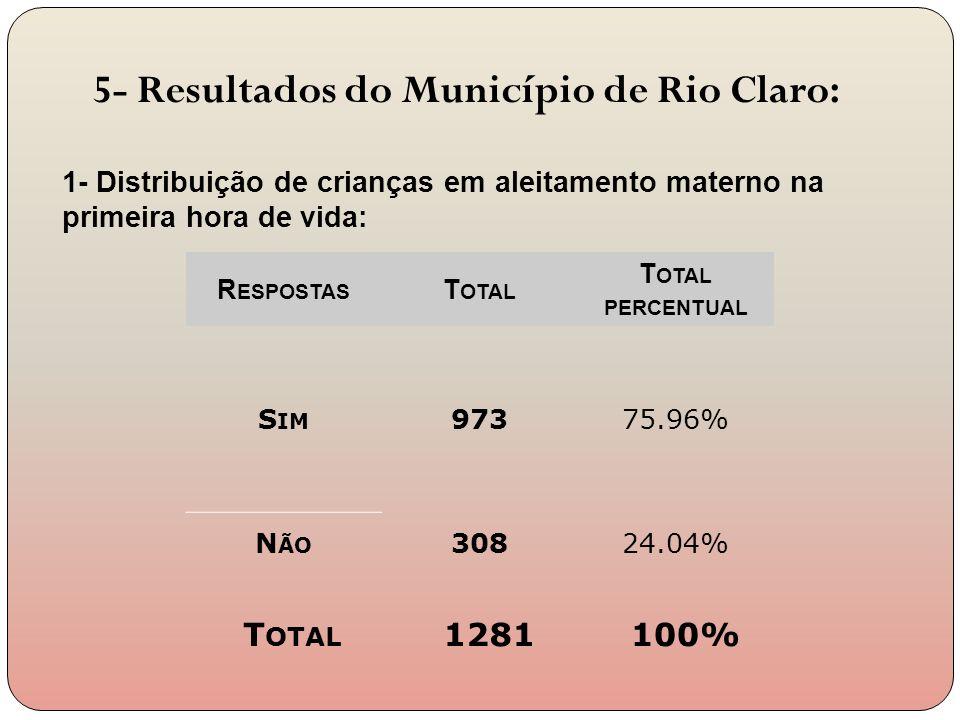 5- Resultados do Município de Rio Claro:
