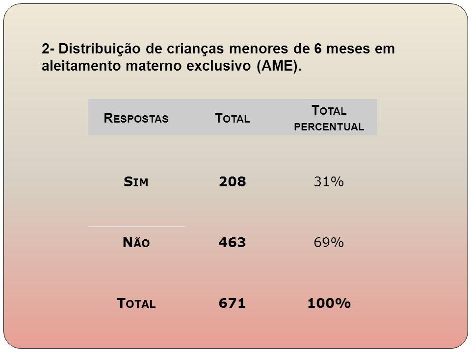 2- Distribuição de crianças menores de 6 meses em aleitamento materno exclusivo (AME).