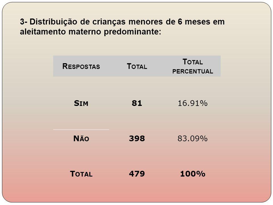 3- Distribuição de crianças menores de 6 meses em aleitamento materno predominante: