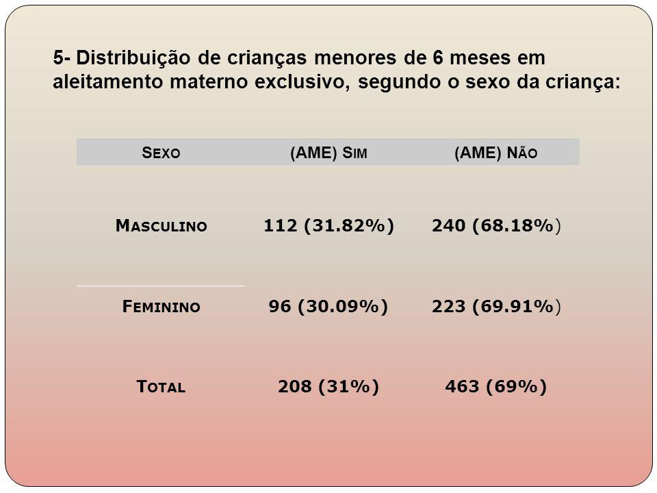 5- Distribuição de crianças menores de 6 meses em aleitamento materno exclusivo, segundo o sexo da criança: