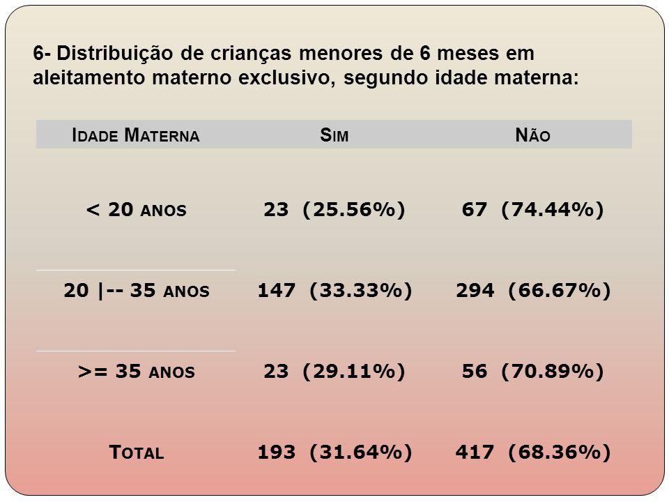 6- Distribuição de crianças menores de 6 meses em aleitamento materno exclusivo, segundo idade materna: