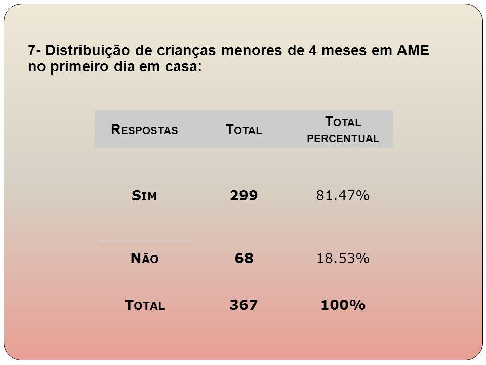 7- Distribuição de crianças menores de 4 meses em AME no primeiro dia em casa: