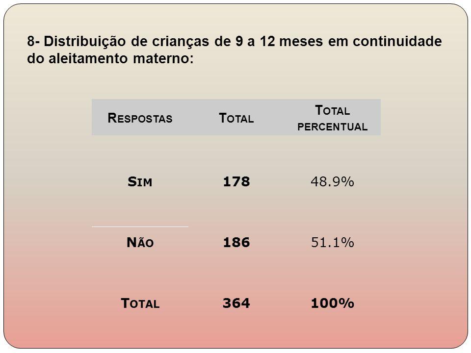 8- Distribuição de crianças de 9 a 12 meses em continuidade do aleitamento materno:
