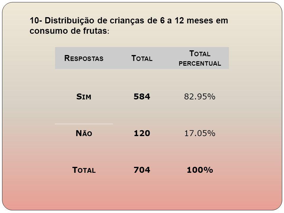 10- Distribuição de crianças de 6 a 12 meses em consumo de frutas: