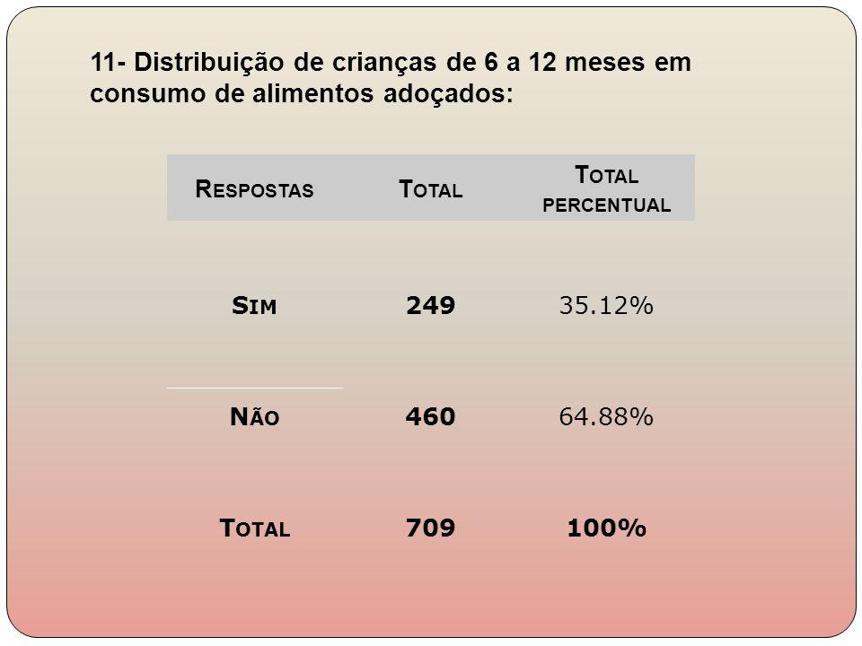 11- Distribuição de crianças de 6 a 12 meses em consumo de alimentos adoçados: