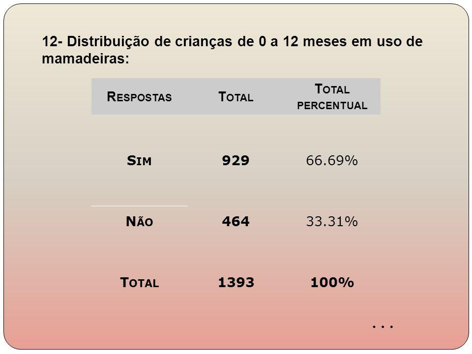 … 12- Distribuição de crianças de 0 a 12 meses em uso de mamadeiras: