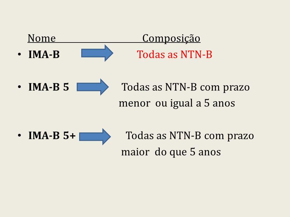 Nome Composição IMA-B Todas as NTN-B.