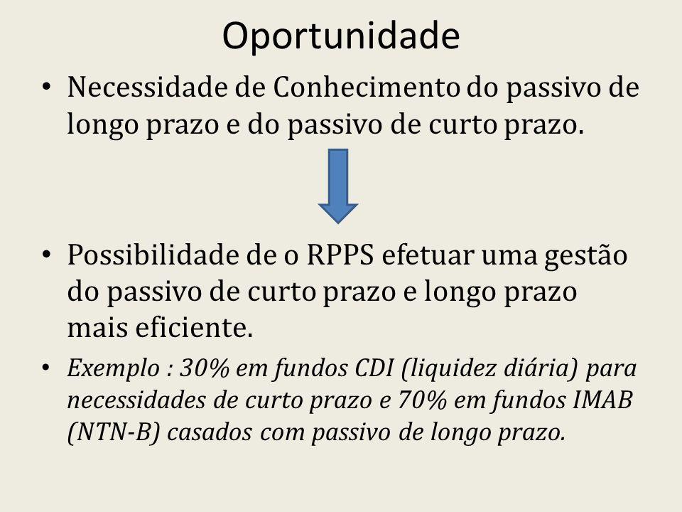 Oportunidade Necessidade de Conhecimento do passivo de longo prazo e do passivo de curto prazo.