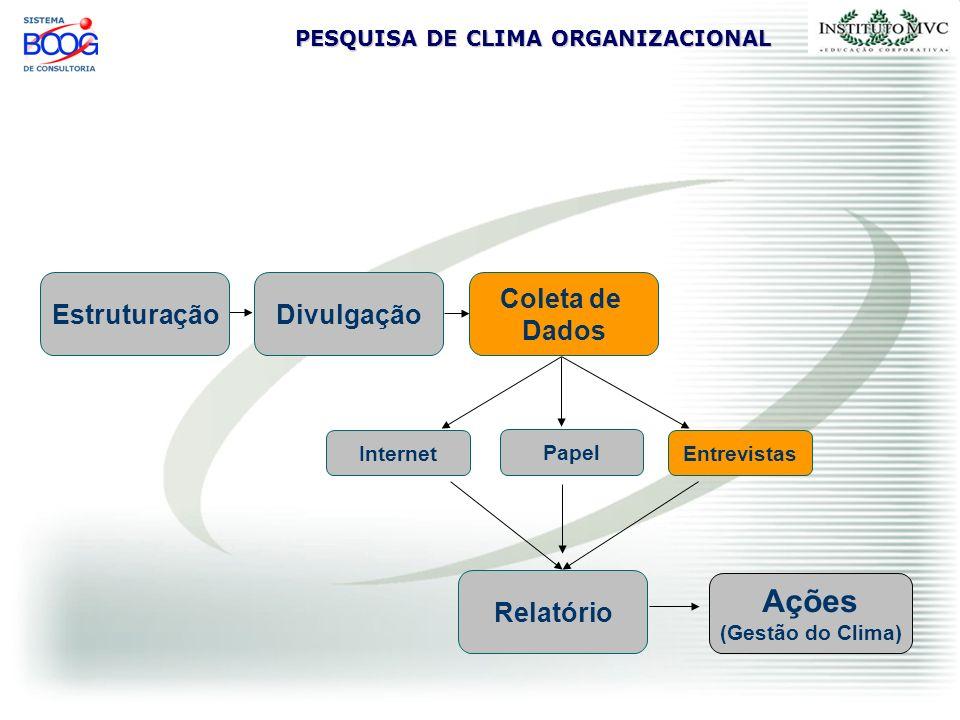 Ações Estruturação Divulgação Coleta de Dados Relatório Entrevistas
