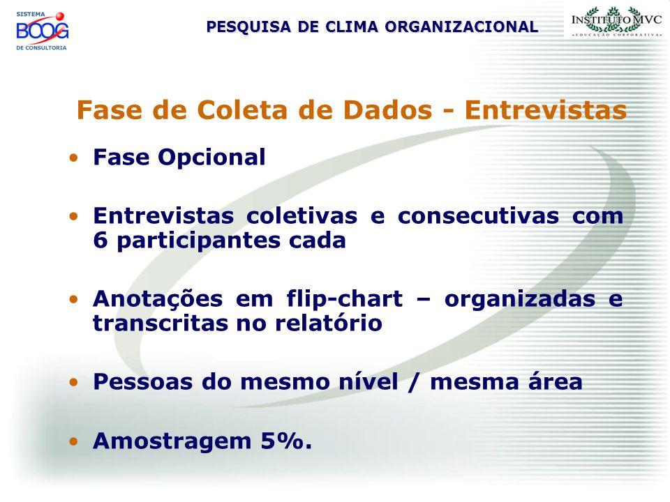 Fase de Coleta de Dados - Entrevistas