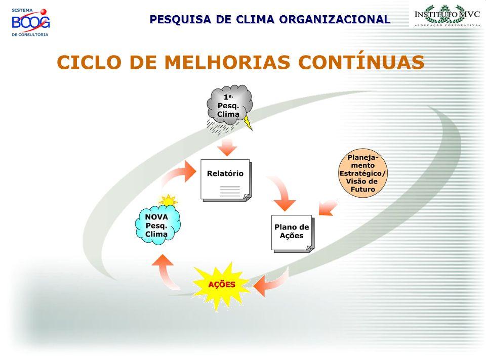 CICLO DE MELHORIAS CONTÍNUAS