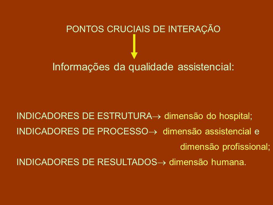 PONTOS CRUCIAIS DE INTERAÇÃO