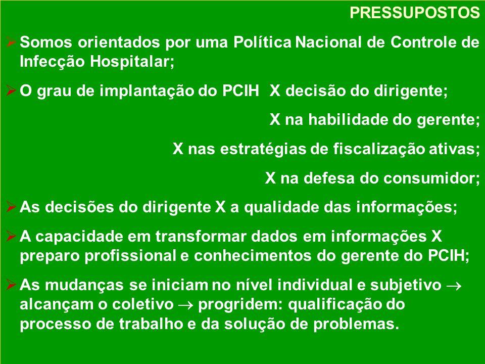PRESSUPOSTOS Somos orientados por uma Política Nacional de Controle de Infecção Hospitalar; O grau de implantação do PCIH X decisão do dirigente;