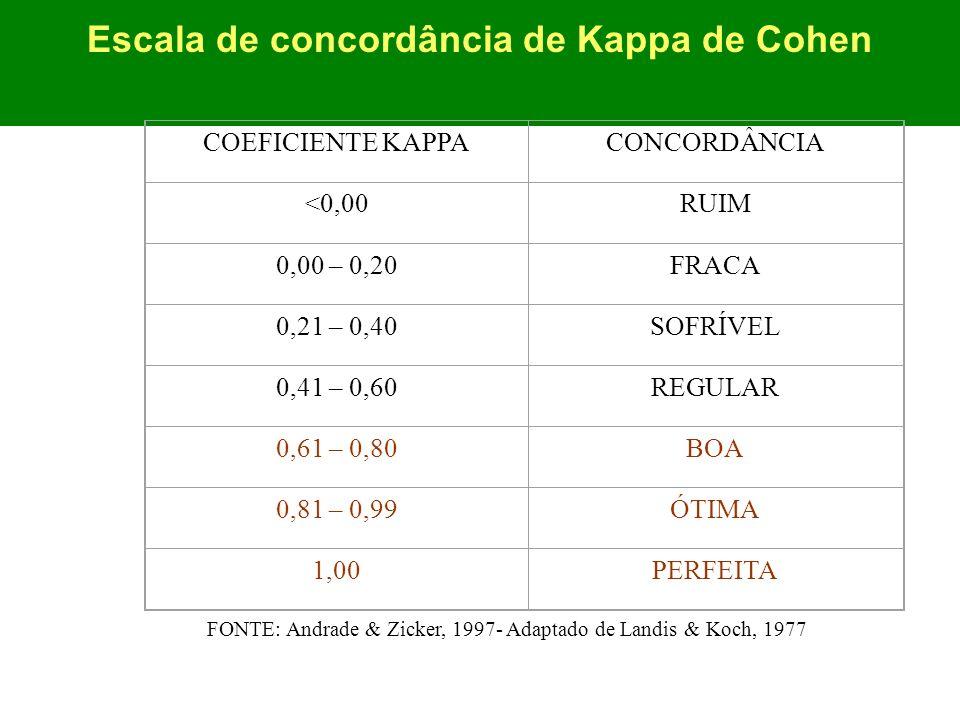 Escala de concordância de Kappa de Cohen