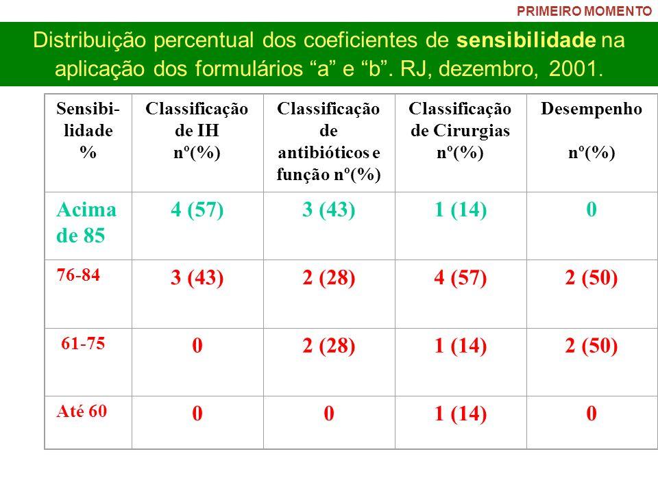 PRIMEIRO MOMENTO Distribuição percentual dos coeficientes de sensibilidade na aplicação dos formulários a e b . RJ, dezembro, 2001.