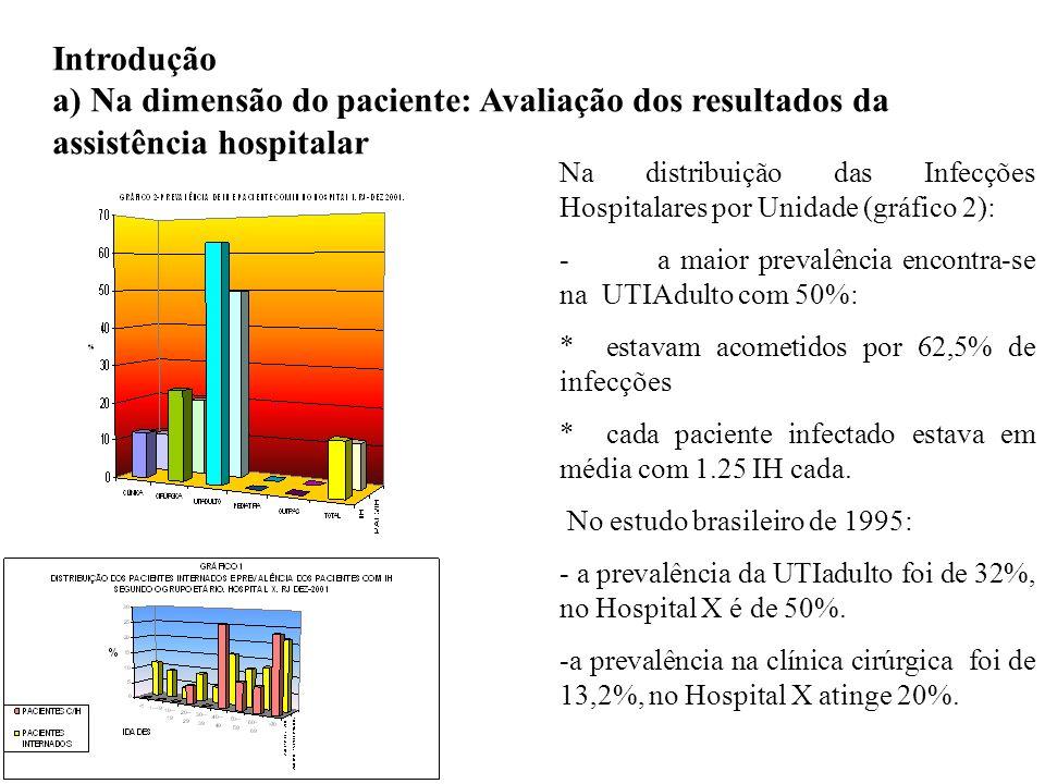 Introdução a) Na dimensão do paciente: Avaliação dos resultados da assistência hospitalar.