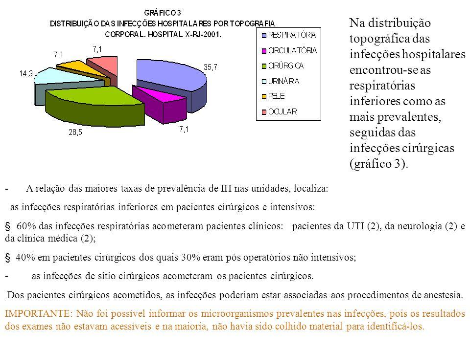 Na distribuição topográfica das infecções hospitalares encontrou-se as respiratórias inferiores como as mais prevalentes, seguidas das infecções cirúrgicas (gráfico 3).