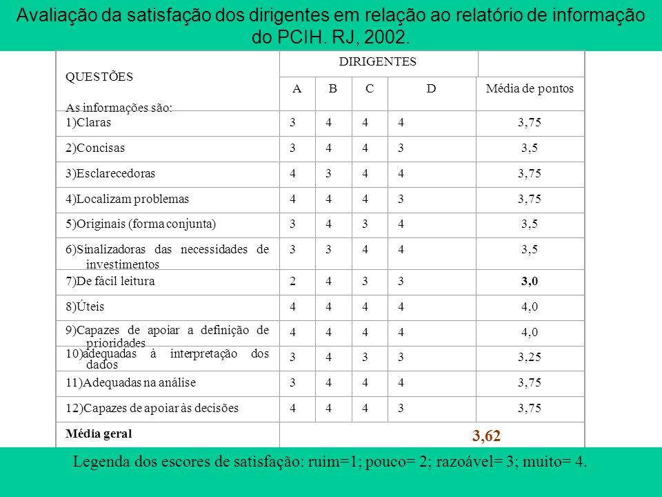 Avaliação da satisfação dos dirigentes em relação ao relatório de informação do PCIH. RJ, 2002.