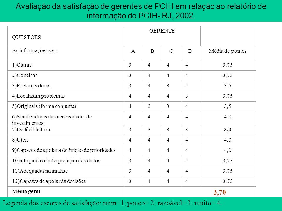 Avaliação da satisfação de gerentes de PCIH em relação ao relatório de informação do PCIH- RJ, 2002.
