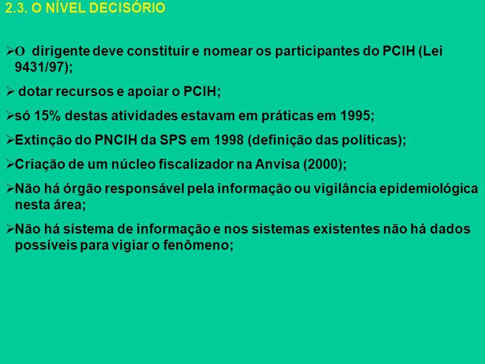 2.3. O NÍVEL DECISÓRIO O dirigente deve constituir e nomear os participantes do PCIH (Lei 9431/97);