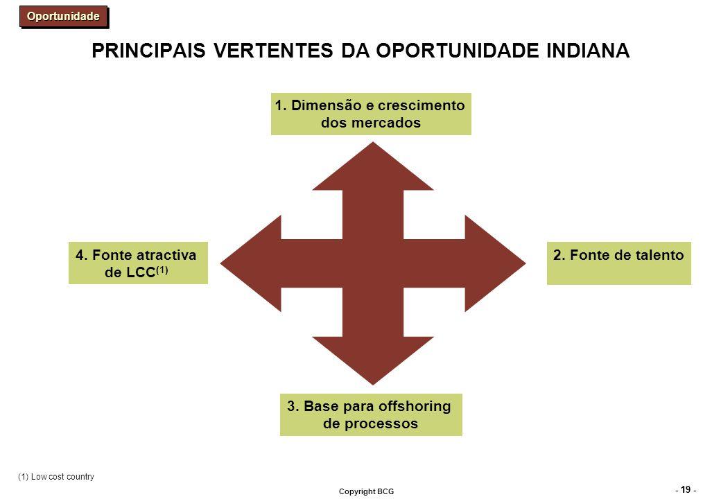VÁRIOS MERCADOS INDIANOS DE CONSUMO ESTÃO A TORNAR-SE ATRACTIVOS