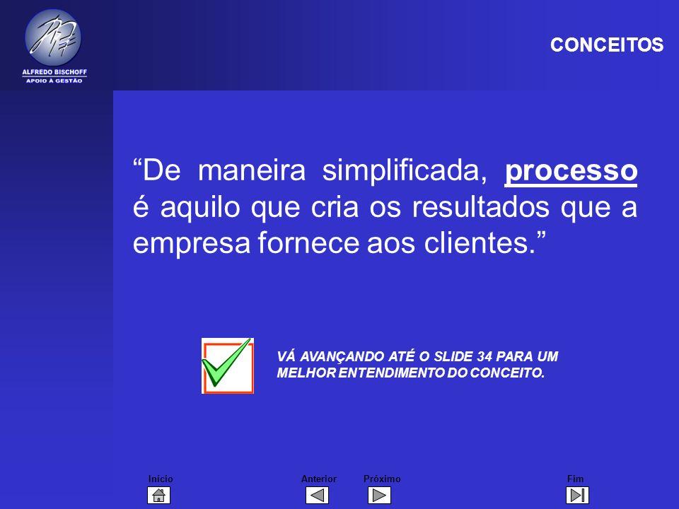 CONCEITOS De maneira simplificada, processo é aquilo que cria os resultados que a empresa fornece aos clientes.
