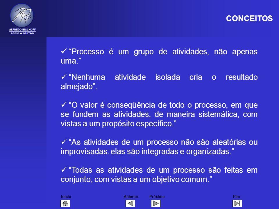 CONCEITOS Processo é um grupo de atividades, não apenas uma. Nenhuma atividade isolada cria o resultado almejado .