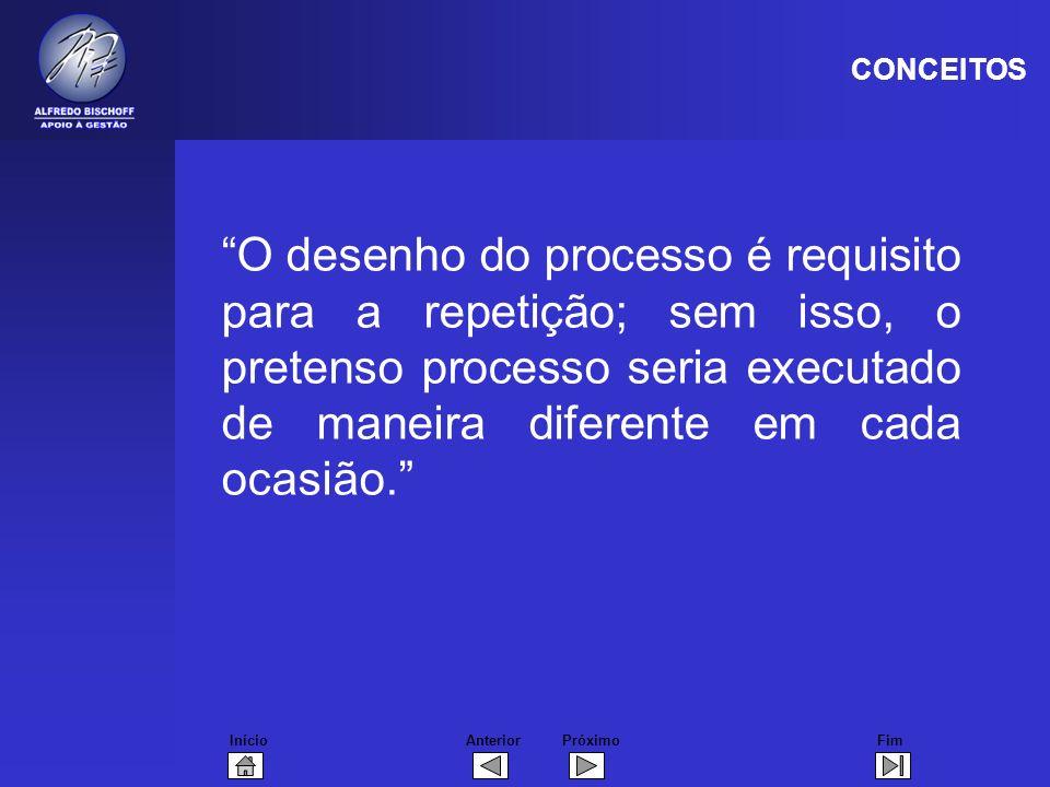 CONCEITOS O desenho do processo é requisito para a repetição; sem isso, o pretenso processo seria executado de maneira diferente em cada ocasião.