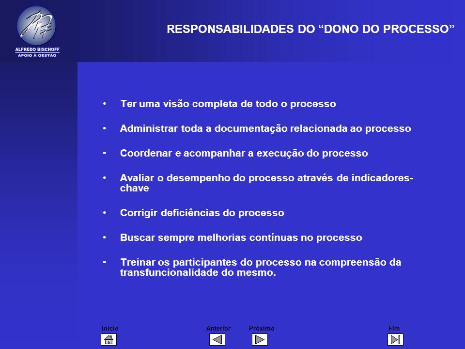 RESPONSABILIDADES DO DONO DO PROCESSO