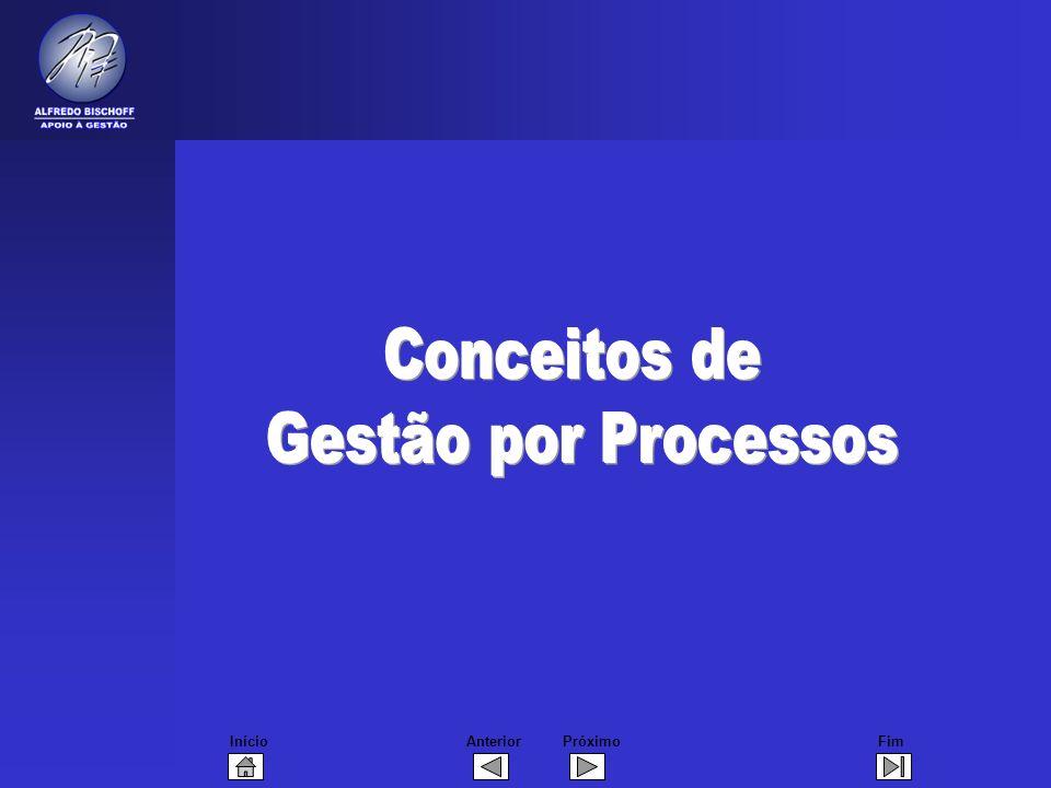 Conceitos de Gestão por Processos